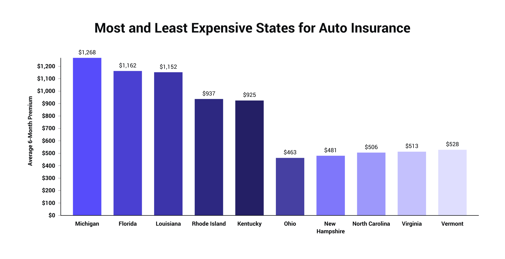 Most and Least Expensive States_2020.png