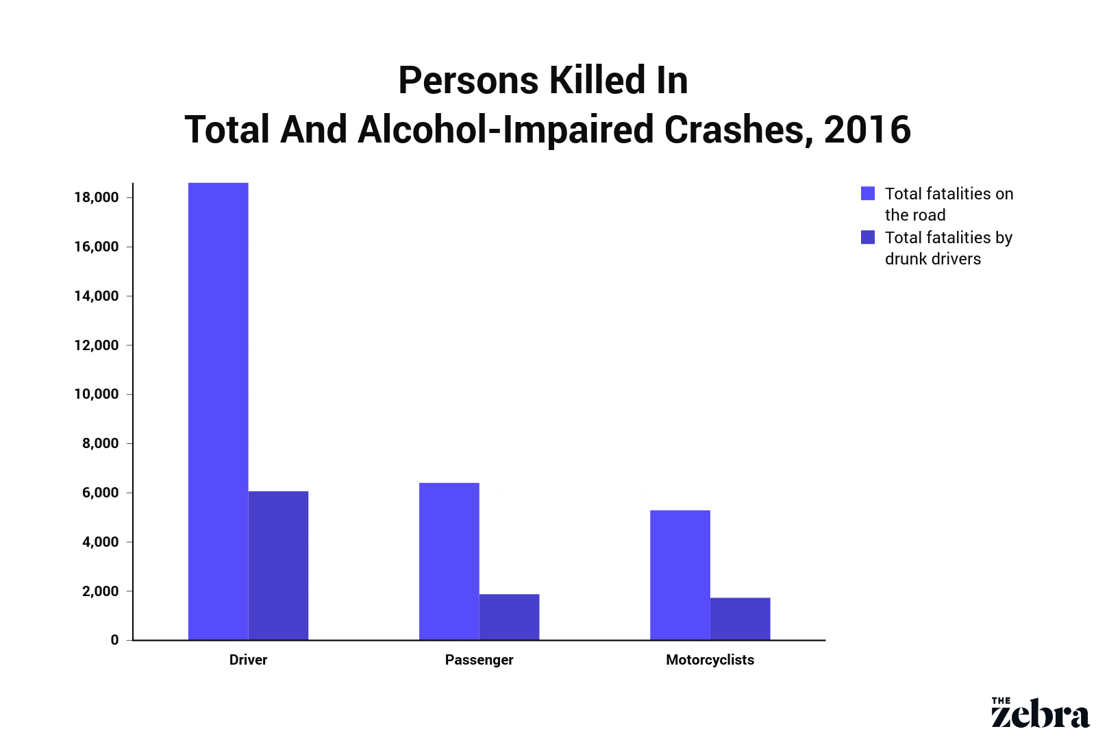 Persons Killed In Total And Alcohol-Impaired Crashes