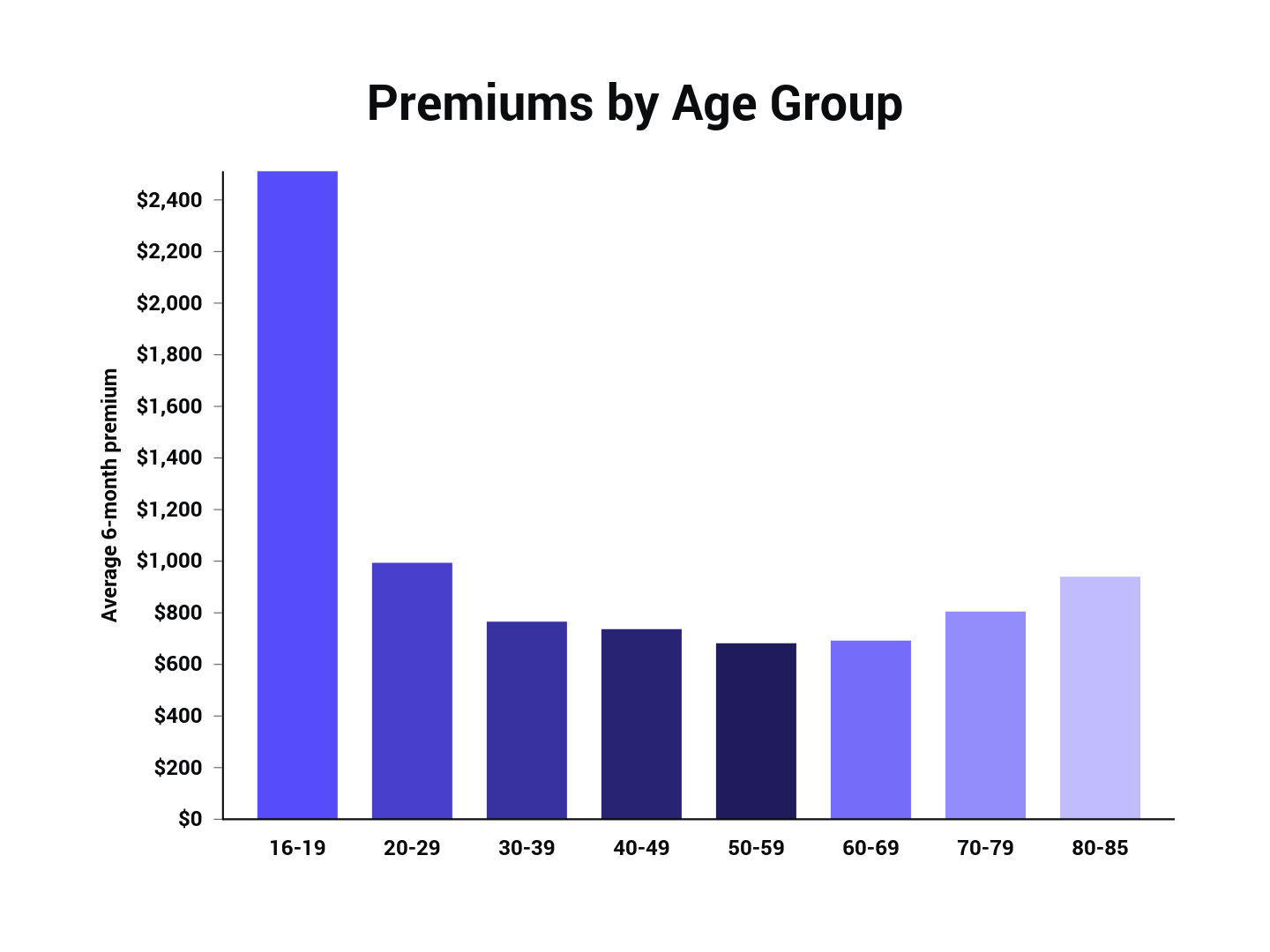 Premiums by Age Group.png