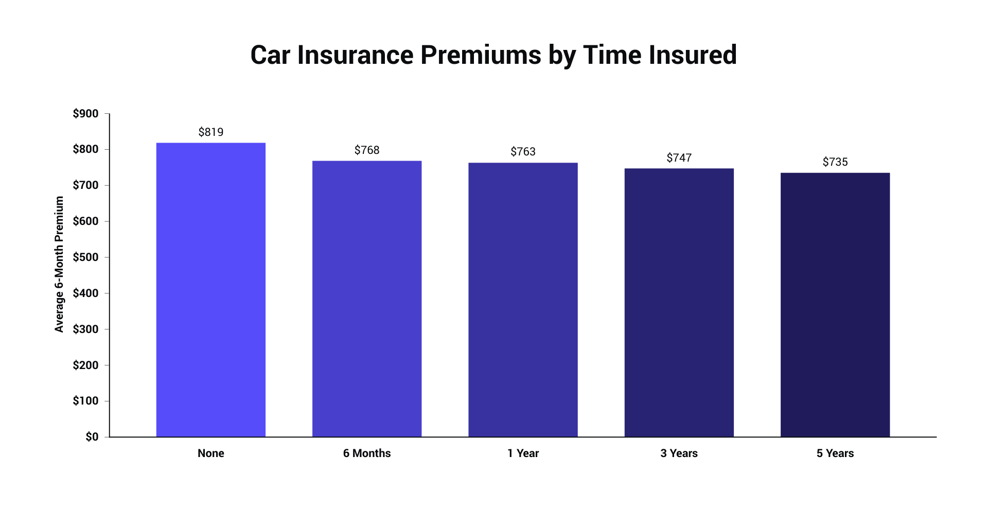 Premiums by Time Insured_2020.png
