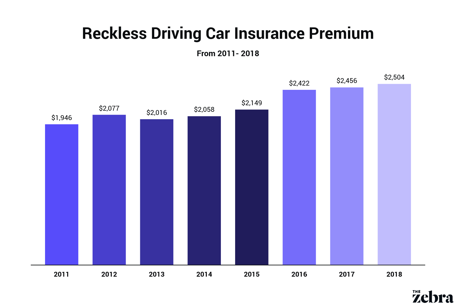 Bar graph displaying reckless driving car insurance premiums over time