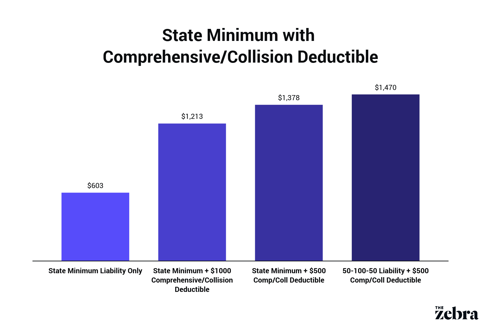 comprehensive/collision rates