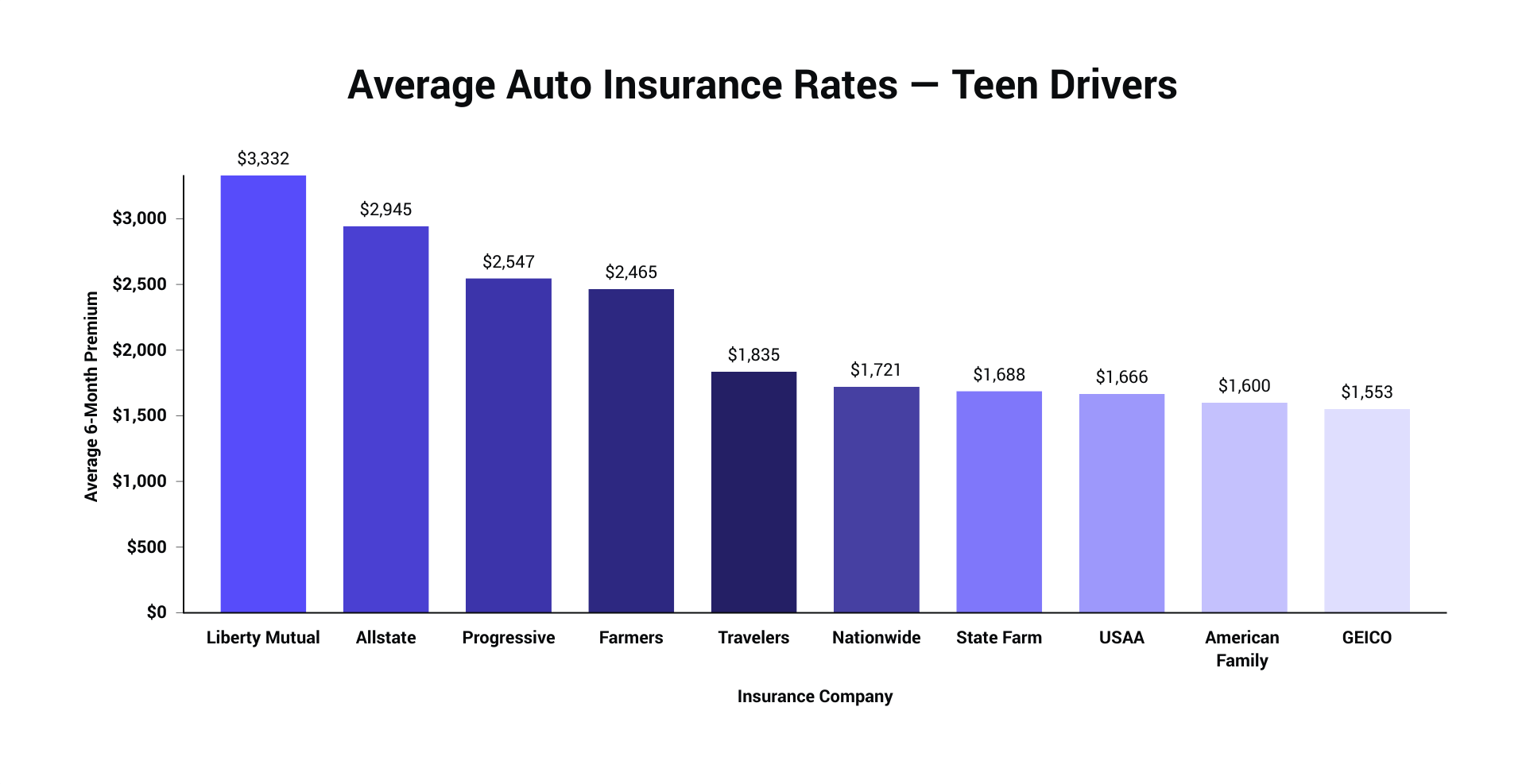 Compare 2021 Car Insurance Rates Side By Side The Zebra