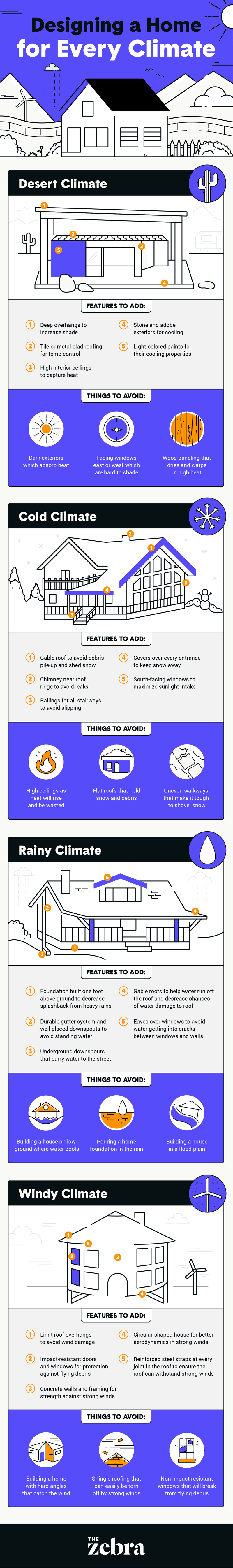 designing a home for every climate infographic 2