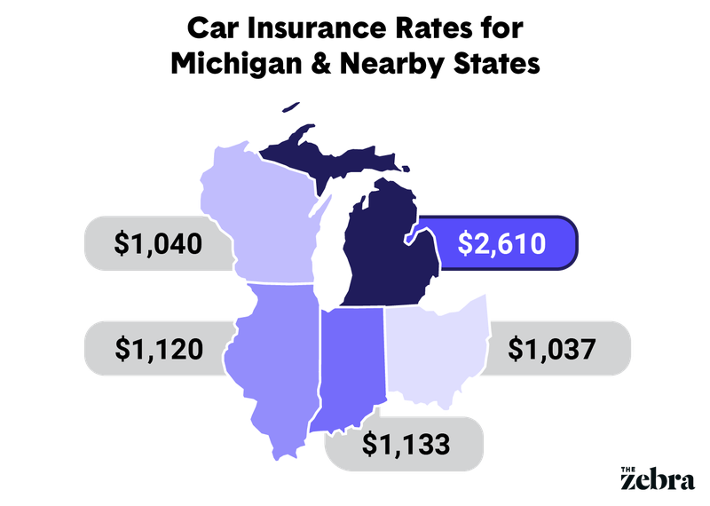 Michigan Rates Comparison to Neighboring States