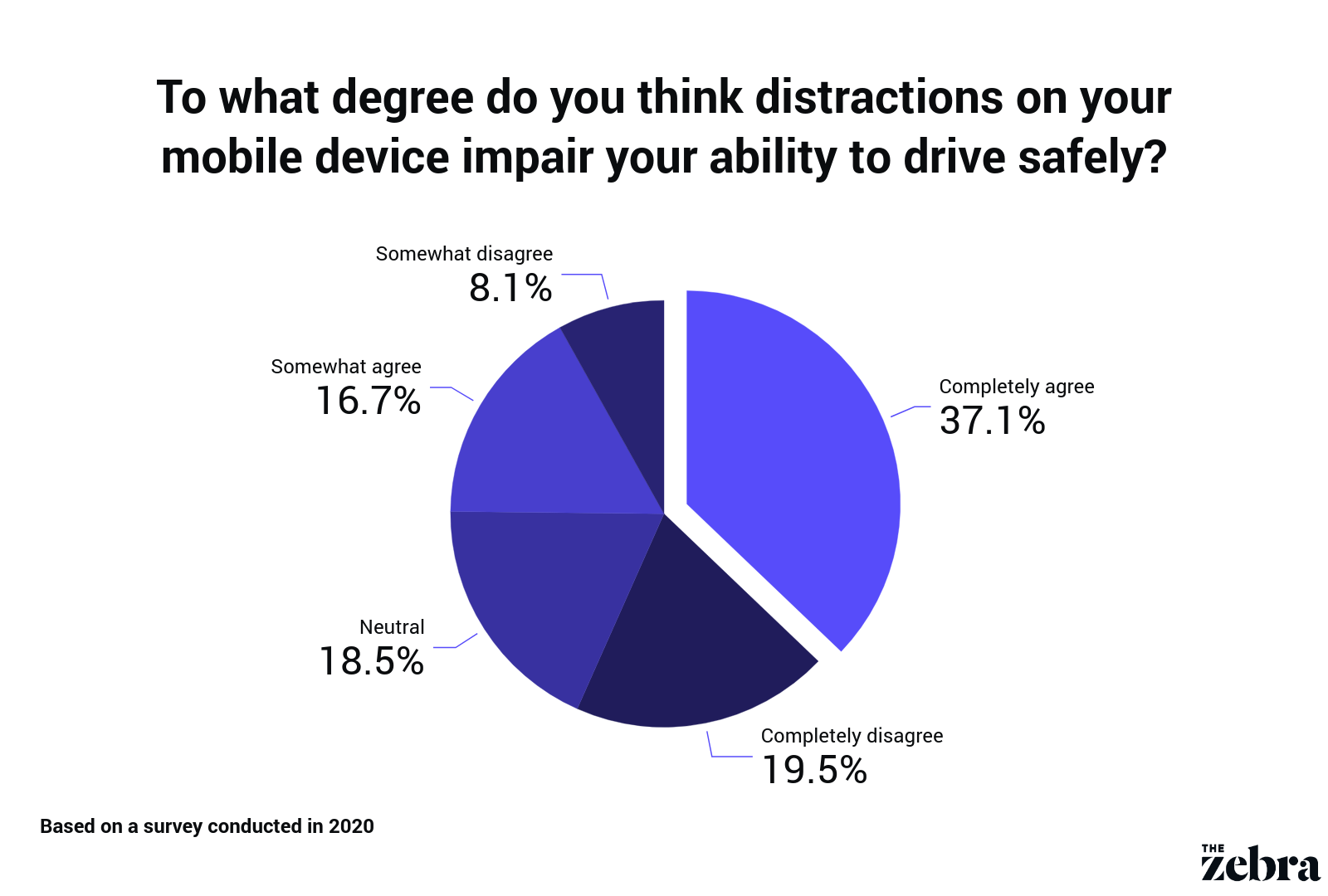 pie chart displaying degree of distracted driving caused by phone usage