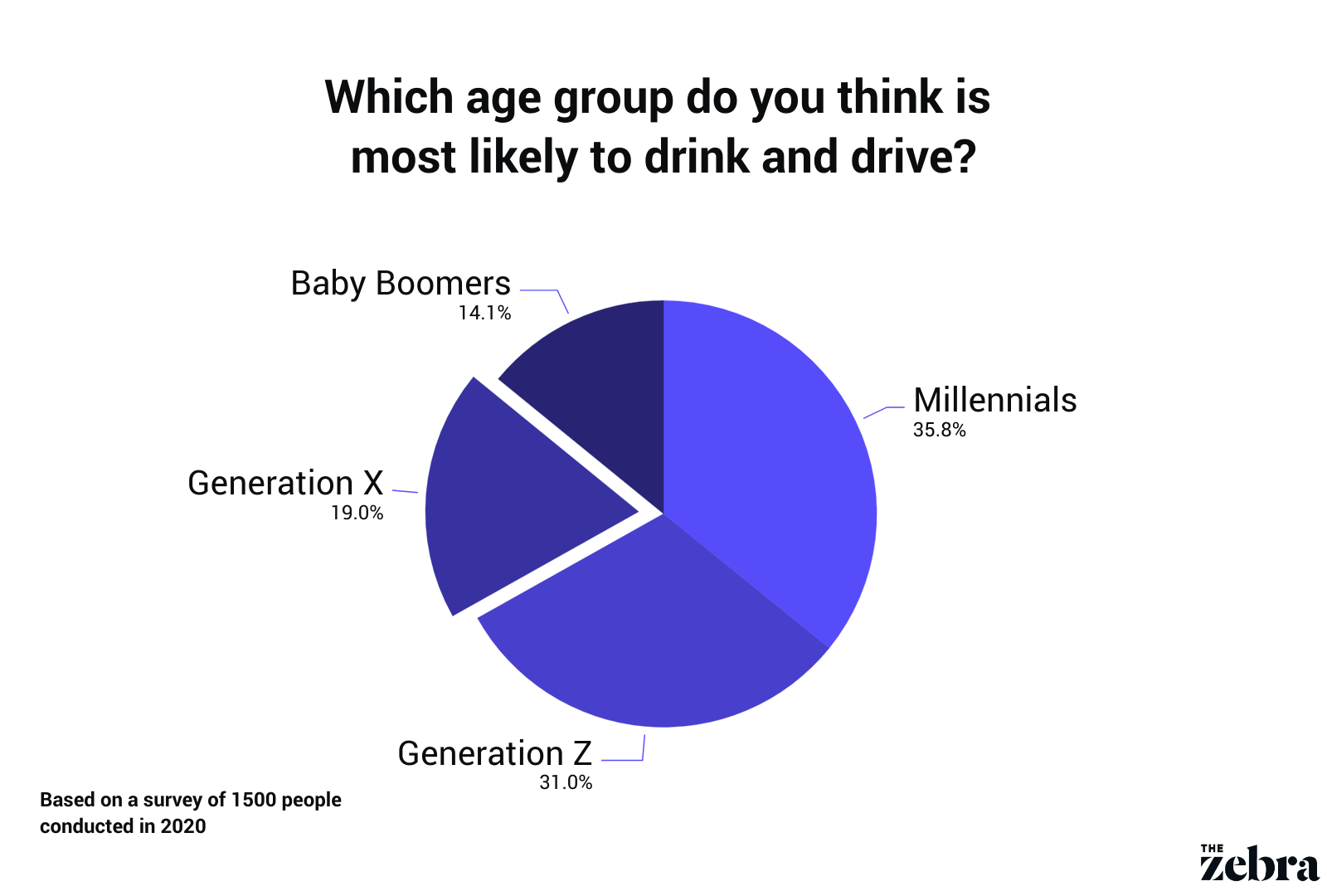 age group most likely to drink and drive