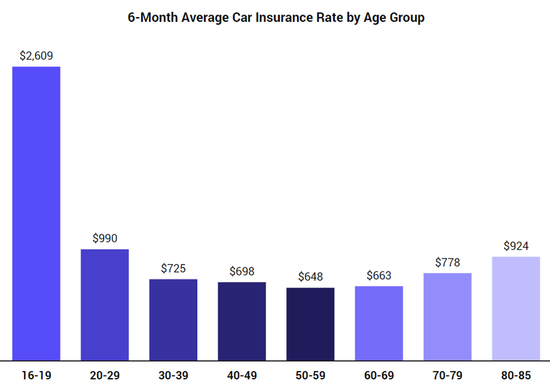 Average Car Insurance >> What Is The Average Cost Of Car Insurance In The Us The Zebra