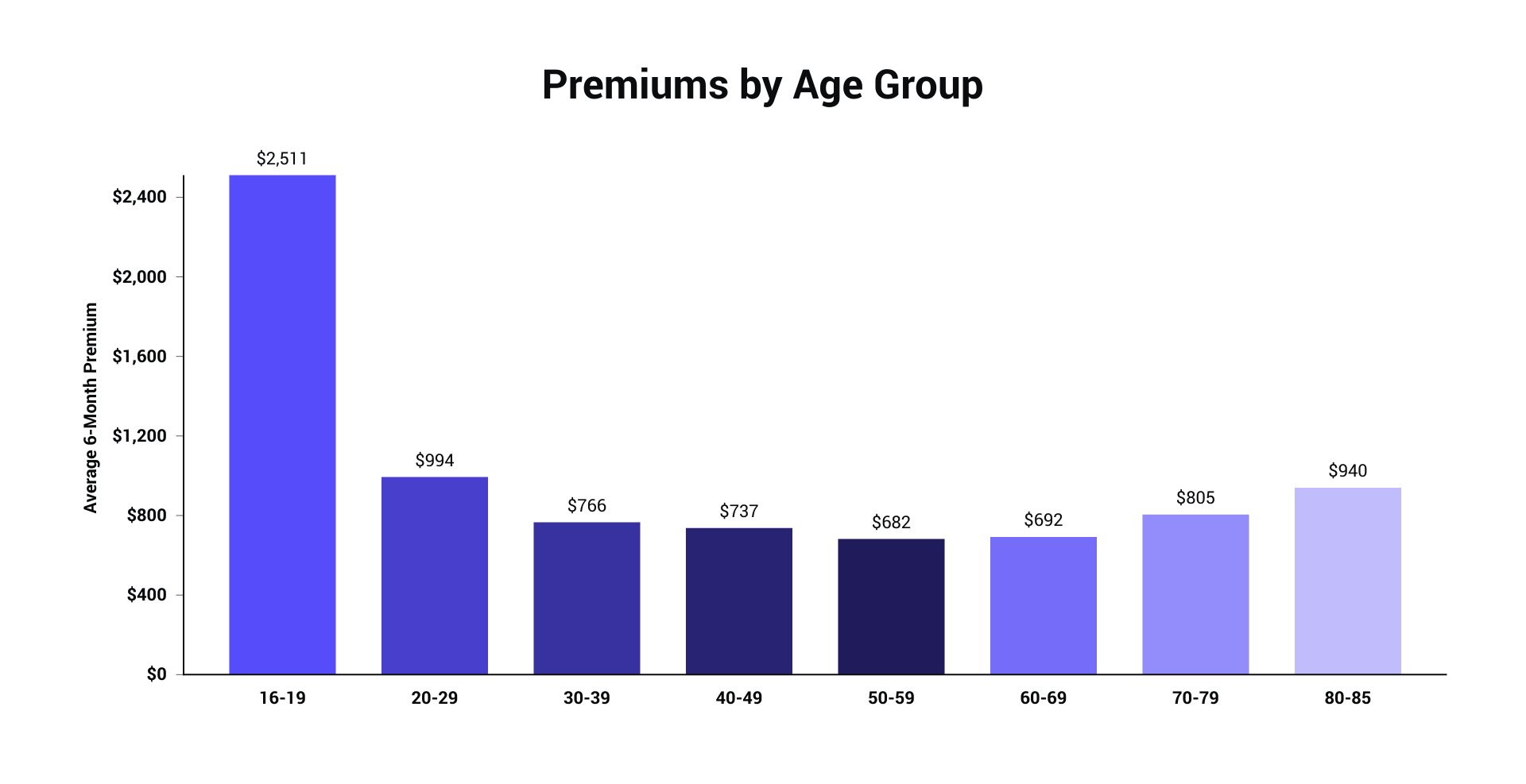 agegroups_averagepremiums.png
