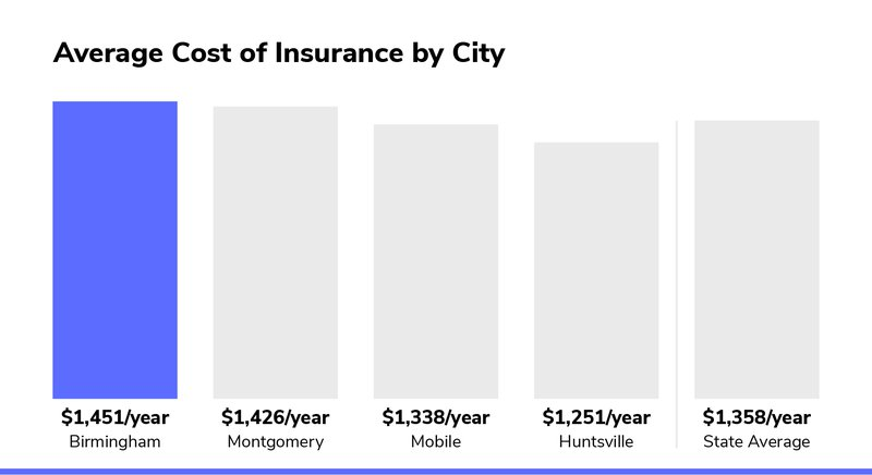 Best Cheap Car Insurance In Alabama From 67 Mo
