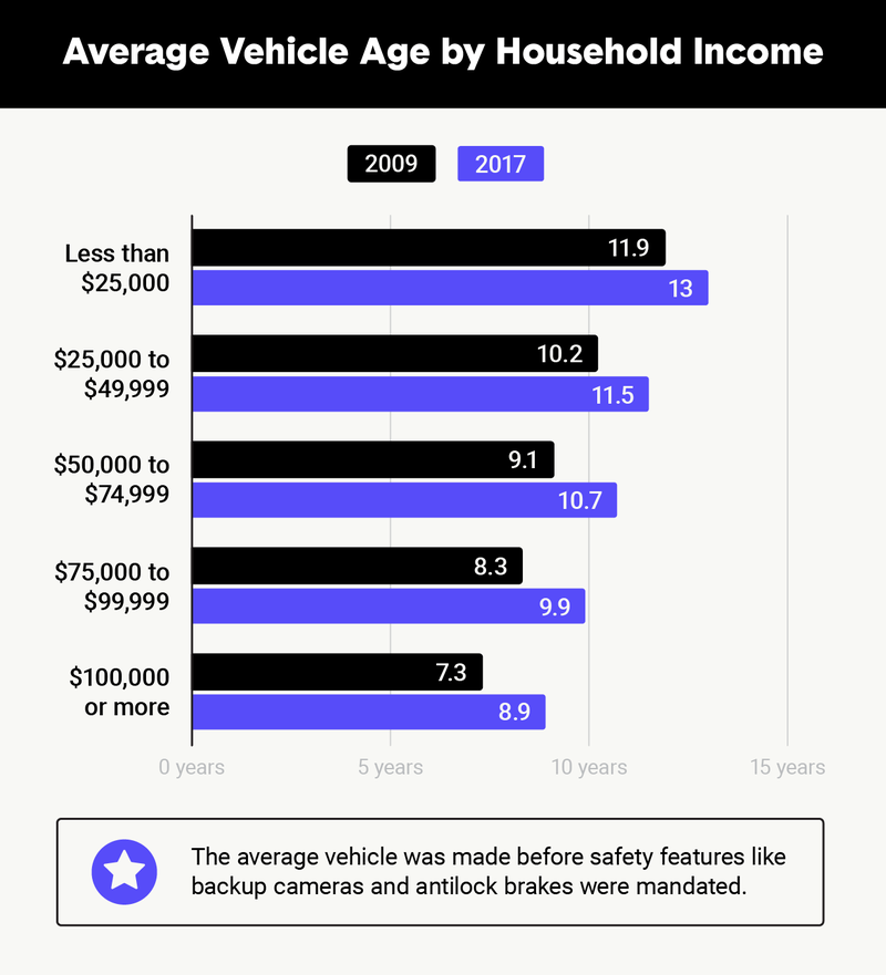 average-vehicle-age-by-household-income.png