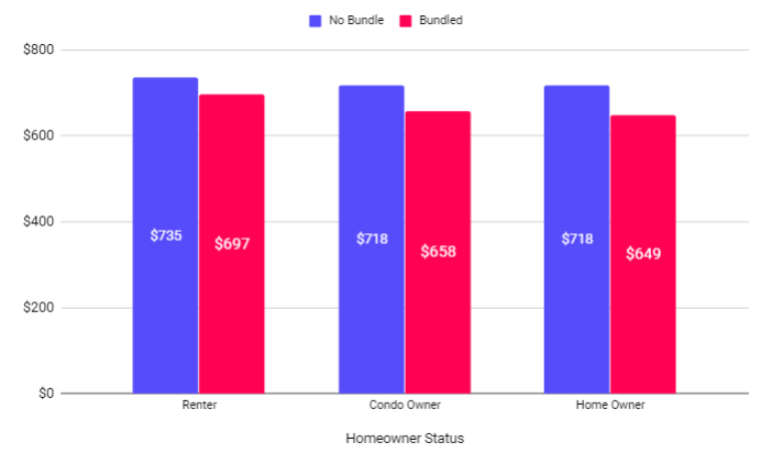chart of bundle status