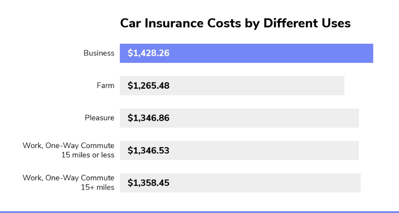 Car Insurance by Use in Alabama