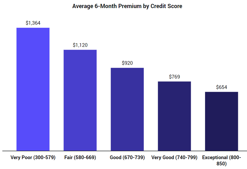 average car insurance rate by credit score chart