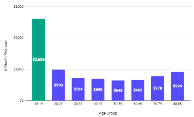 chart of car insurance by age group