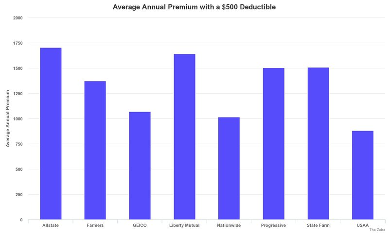 Progressive Near Me >> Choosing A Deductible Between 500 Or 1000 Which Is Right