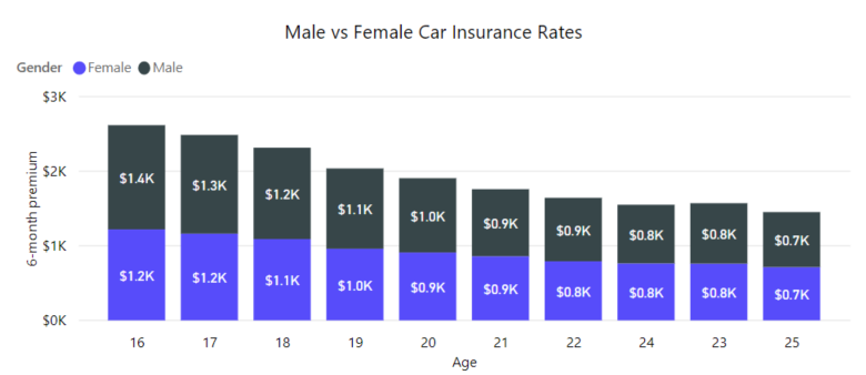 Cheap Car Insurance In Ohio >> Male Vs Female Car Insurance Rates The Zebra