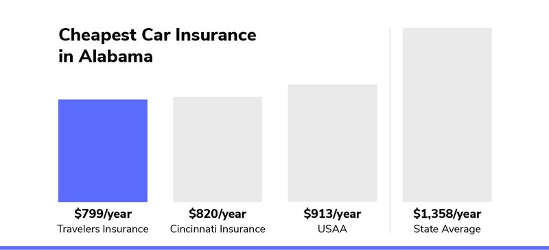 Endurance Car Insurance >> Best Cheap Car Insurance In Alabama From 67 Mo The Zebra