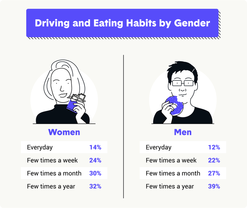 driving-habits-by-gender.png