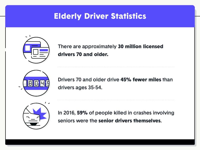 elderly driver statistics