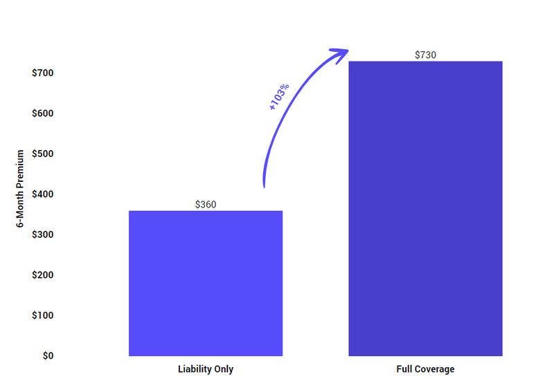 liability_vs_fullcoverage