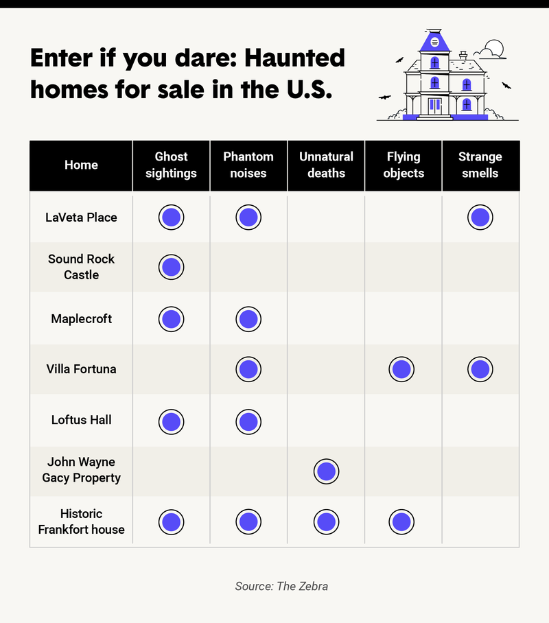 haunted-homes-for-sale-US.png
