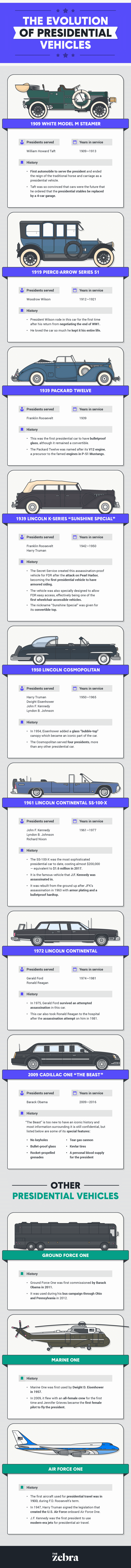 historical presidential cars