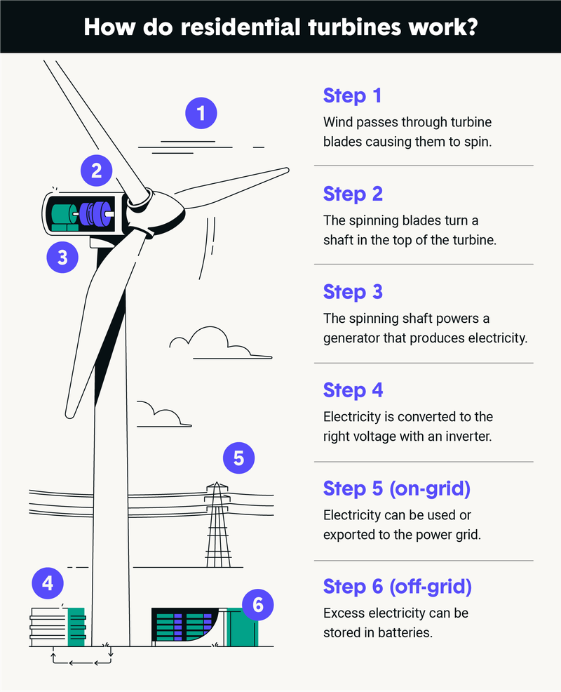 how-do-residential-turbines-work.png