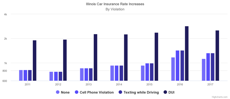 il car insurance dui increase