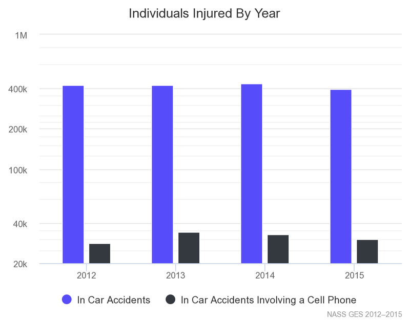 Texting and Driving Statistics 2019 | The Zebra