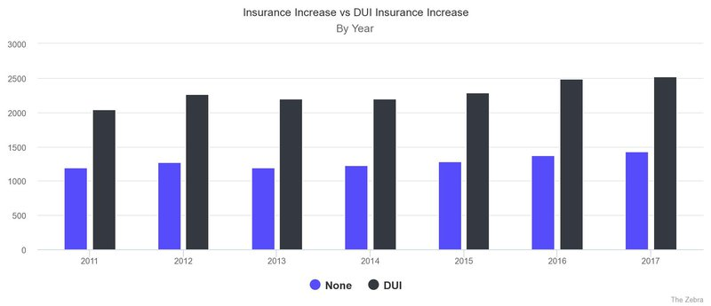 dui insurance increases - jpeg