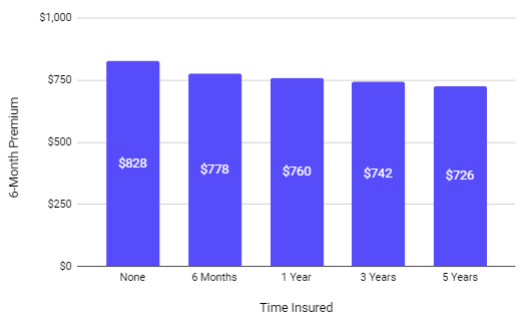 chart with insurance history