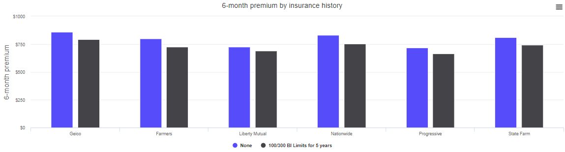 Which Company Has the Best Cheap Car Insurance in 2019