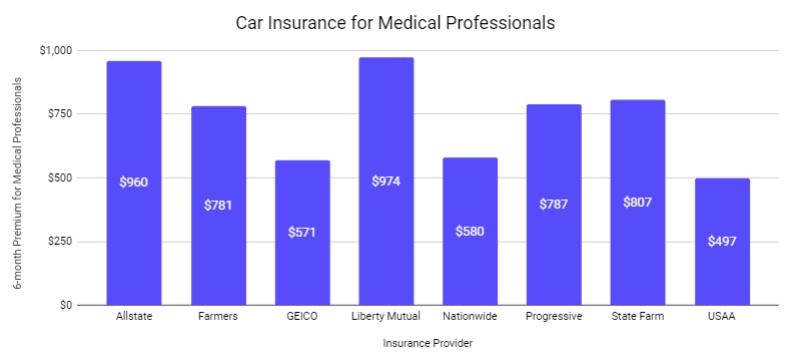 medical professionals 2