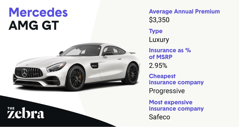 mercedes-AMG_mostexpensive