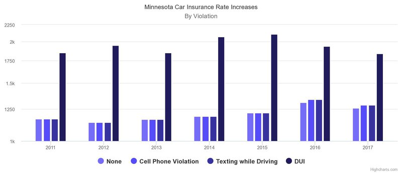 mn car insurance dui increase