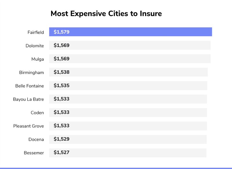 Most Expensive Car Insurance Cities in Alabama