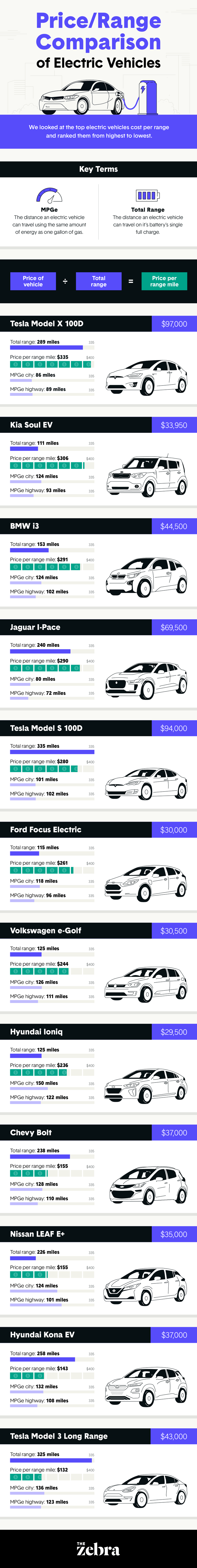 ev price to mileage infographic