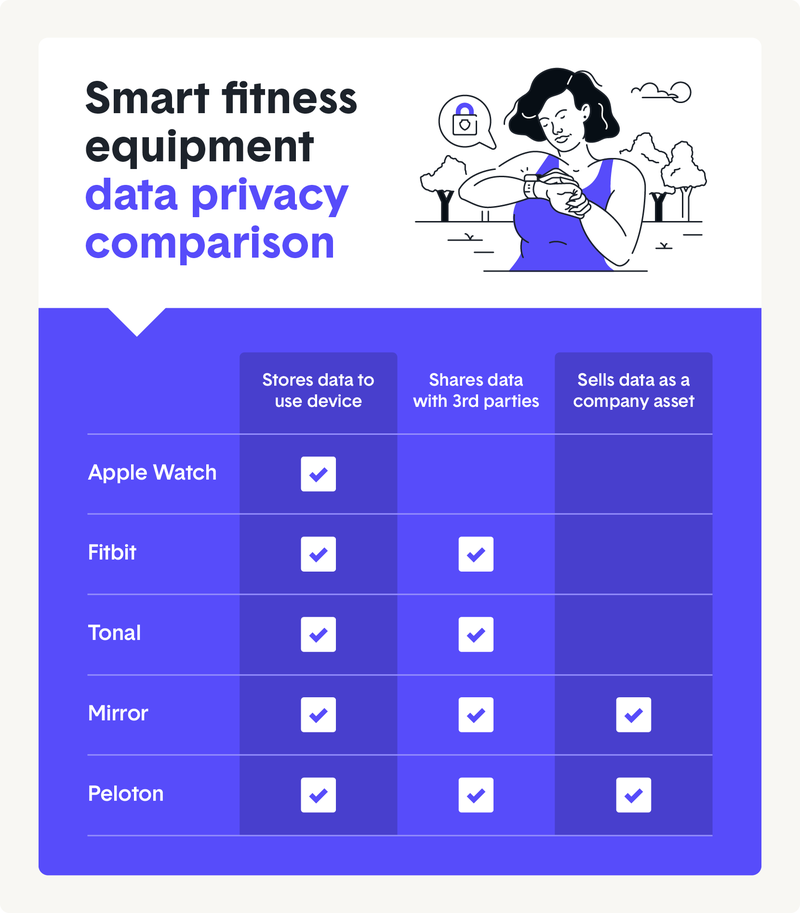 smart-fitness-equipment-data-privacy-comparison.png
