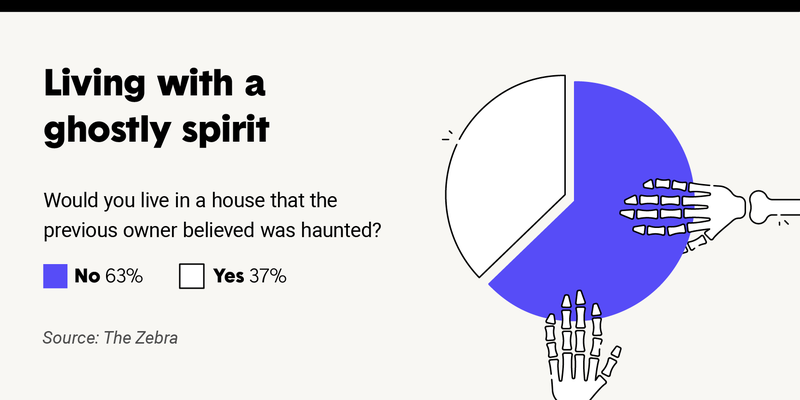 survey-would-you-live-in-haunted-house.png