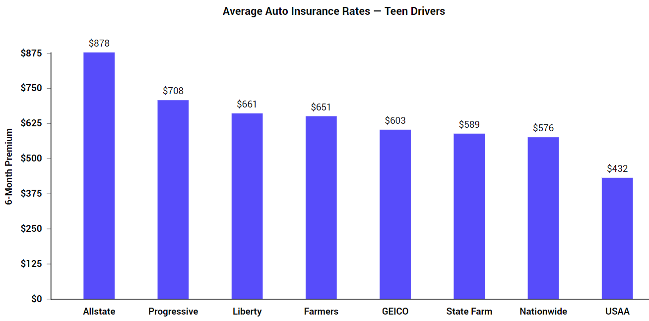 Compare Car Insurance Rates Online (UPDATED 2020) | The Zebra