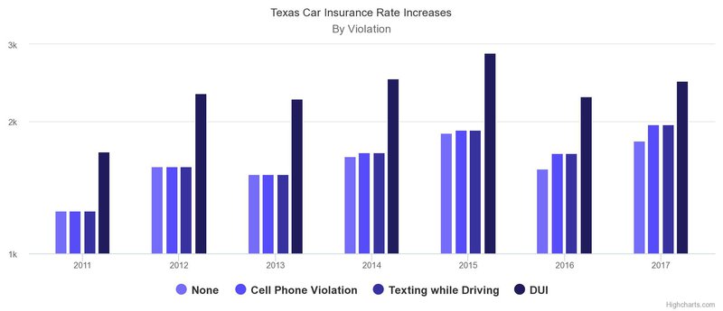 texas car insurance dui rate increase