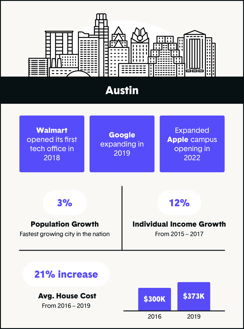 austin tx tech company growth