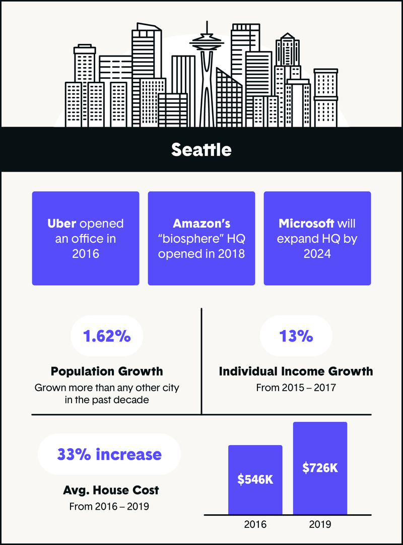tech company growth in seattle