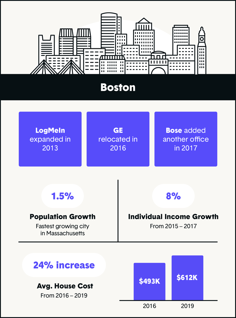 boston tech industry growth