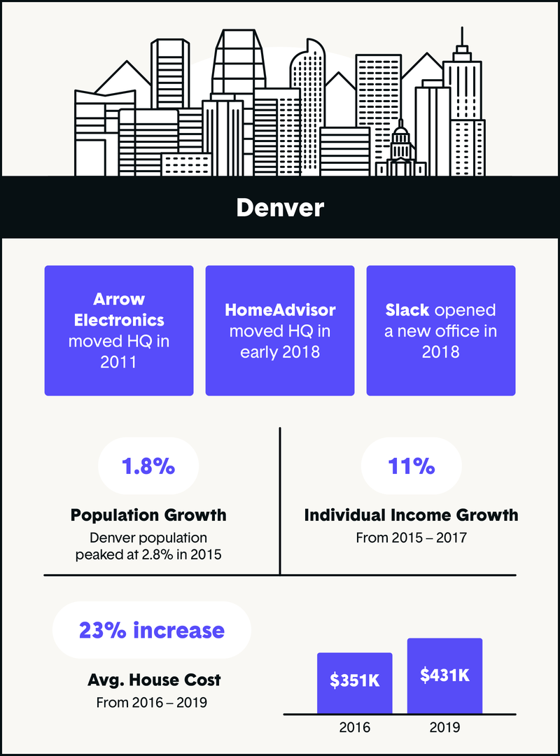 denver tech industry growth