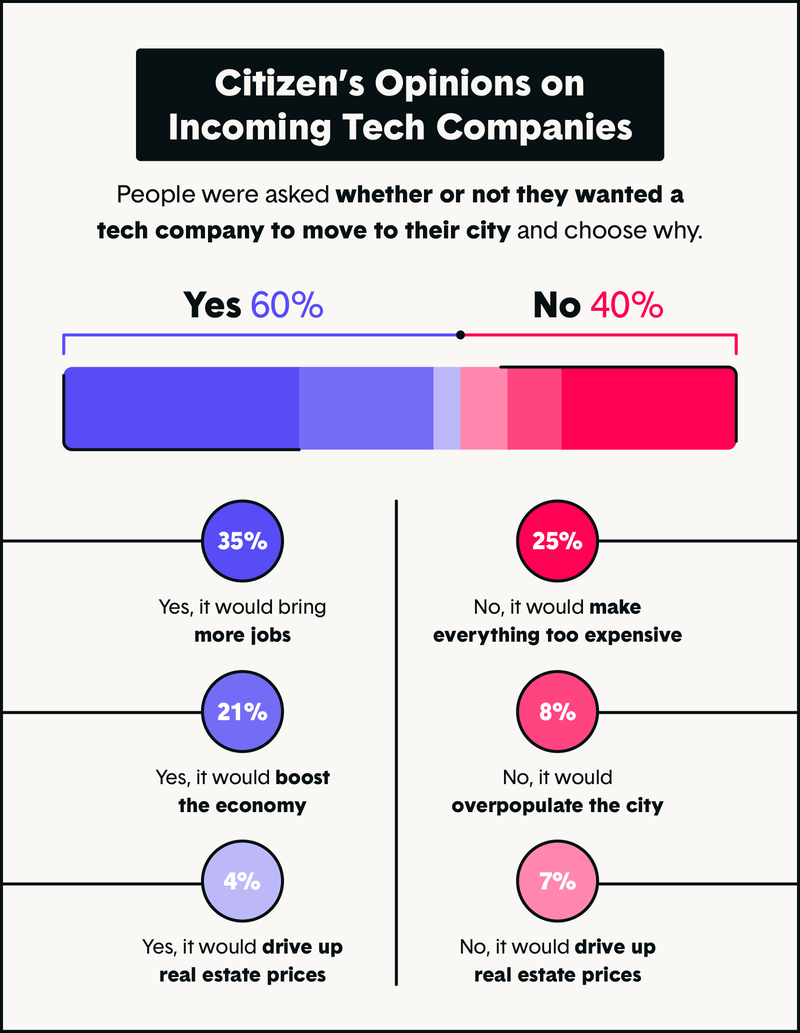 tech company popularity survey