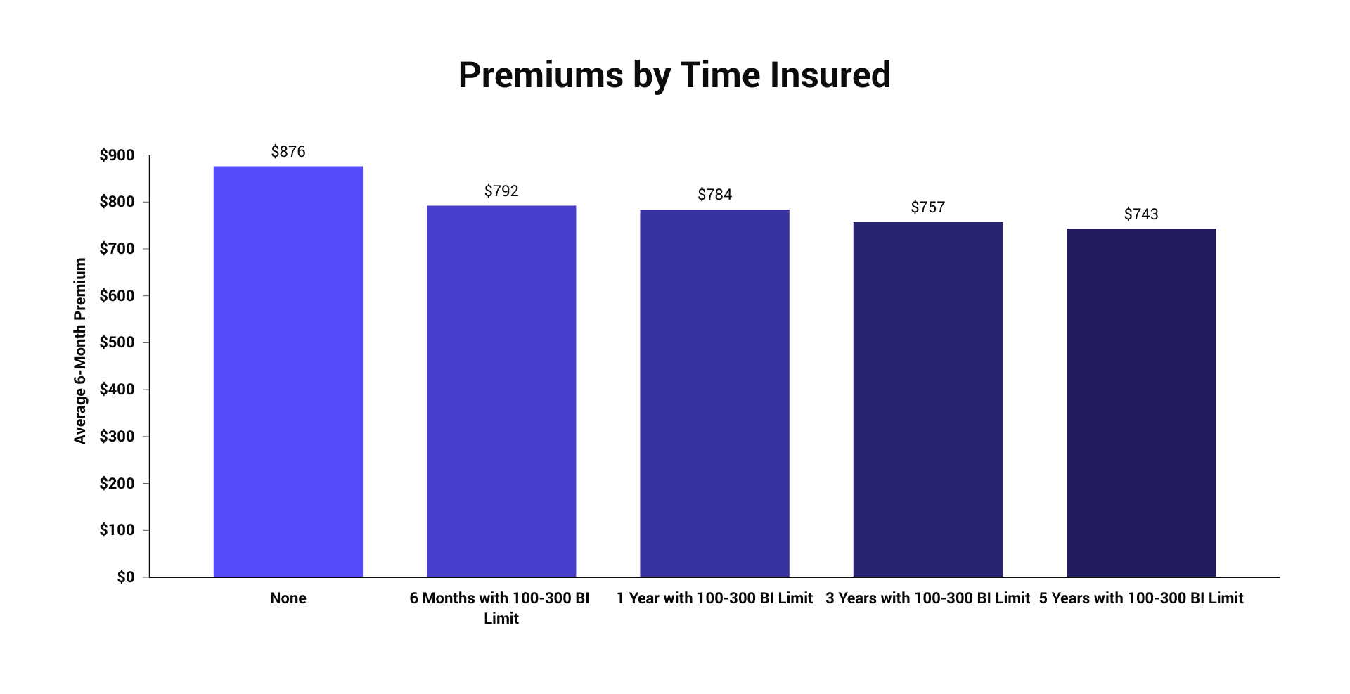 timeinsured_avgpremiums.png