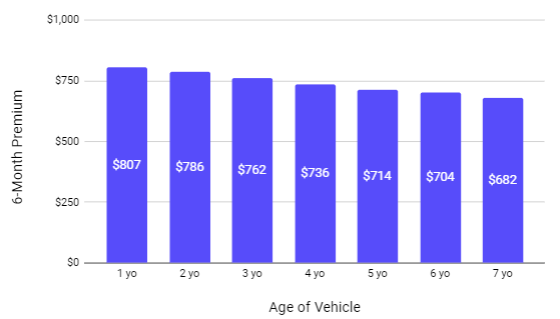 chart for used car insurance