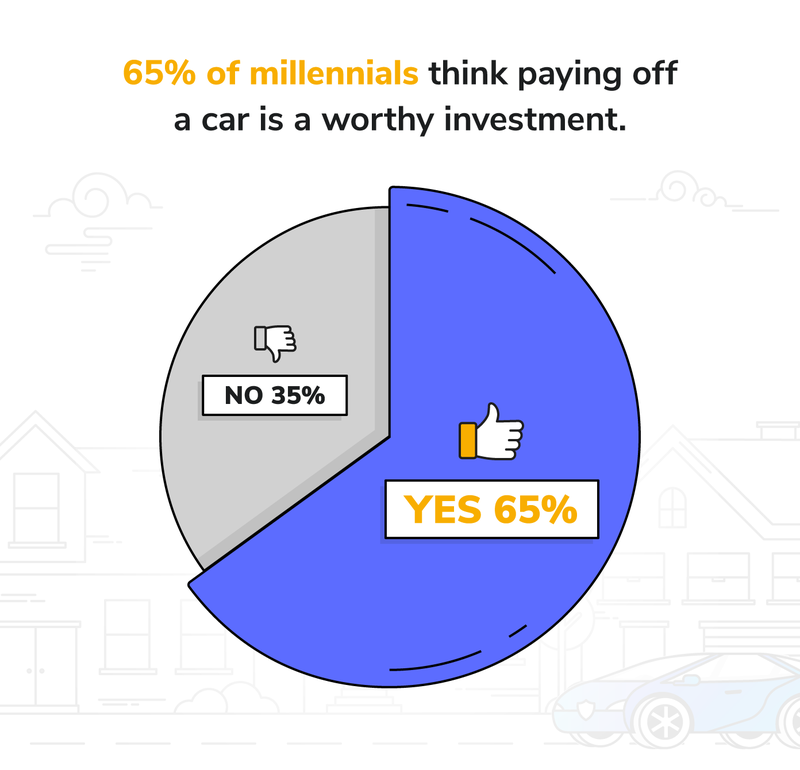 millennial car ownership survey